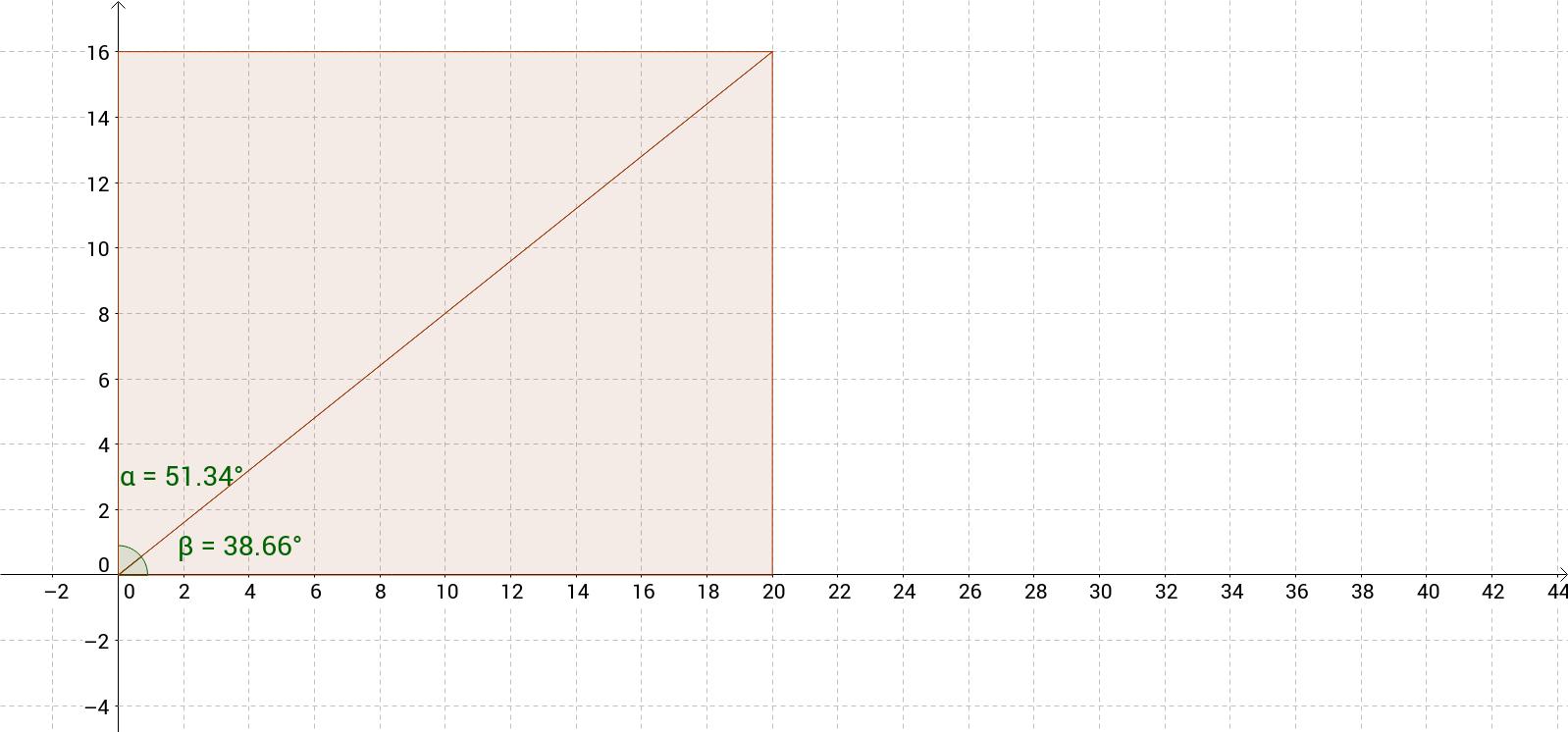 Rechteck: Teilung des rechten Winkels durch die Diagonale.