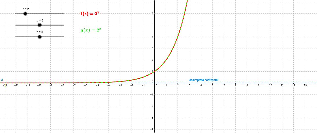 La funció exponencial