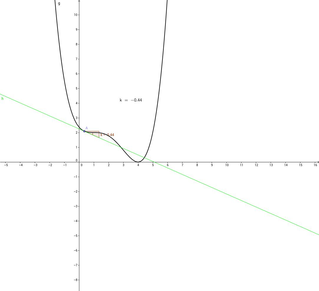 Aufsuchen einer Polynomfunktion