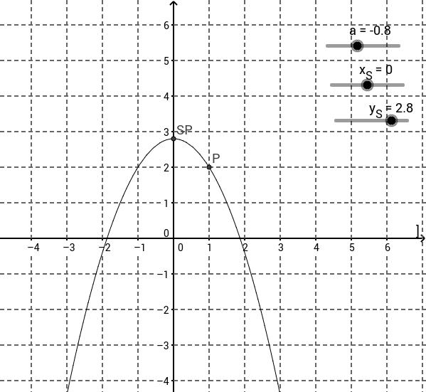 Quadratische Funktionen in Scheitelpunktsform