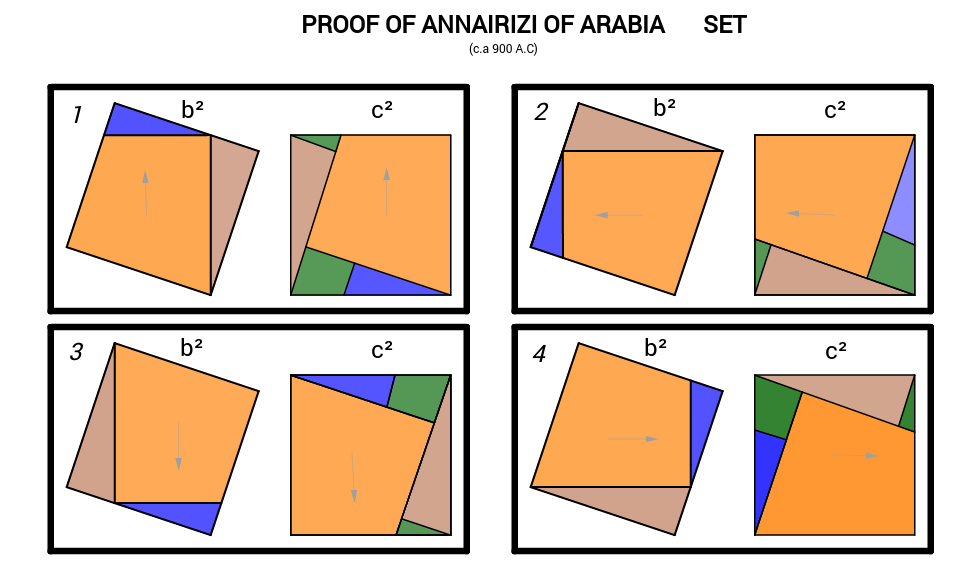 Pythagorean Theorem - Proof of Annairizi of Arabia Set
