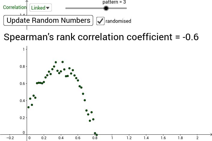Spearman's Rank Correlation Coefficient Examples