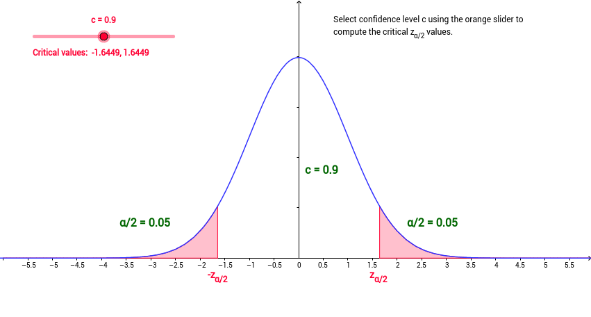 Critical z Values for Confidence Intervals