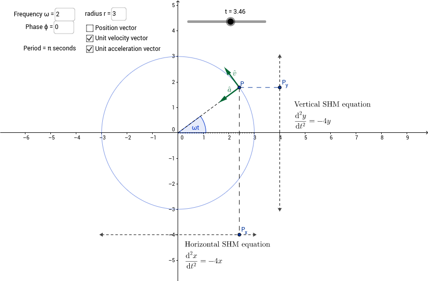 Uniform motion in a circle and SHM
