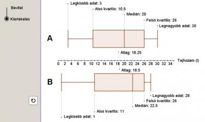 Adatsokaságok összehasonlítása boxplot diagram alapján