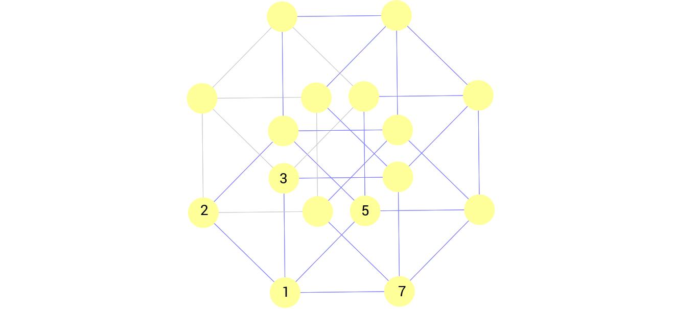 Teilerdiagramm (4 Primfaktoren)