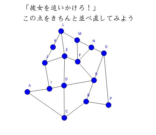 グラフ理論からネットワークへ