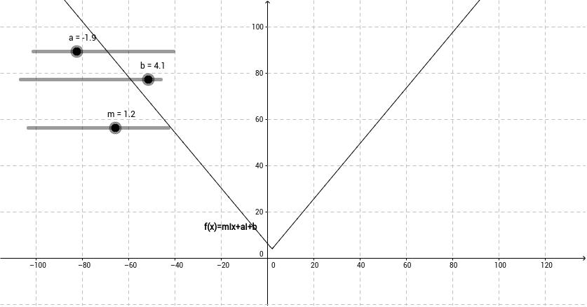 abszolútérték függvény transzformációi