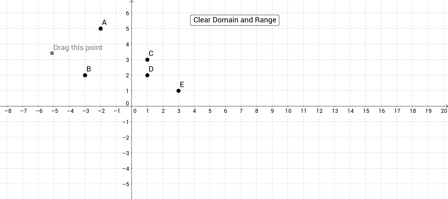 Domain and Range for Points