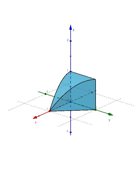 Sólido correspondiente a una integral triple 1