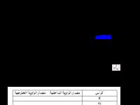 ورقة عمل استدراجية في موضوع مجموع الزوايا الخارجية للمضلعات