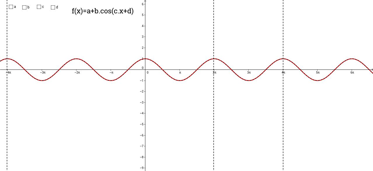 Parâmetros que alteram o comportamento da função cosseno