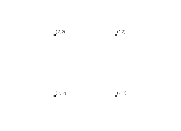 Coordinates symetry