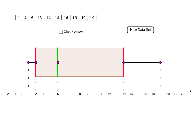 Creating a Box and Whisker Plot