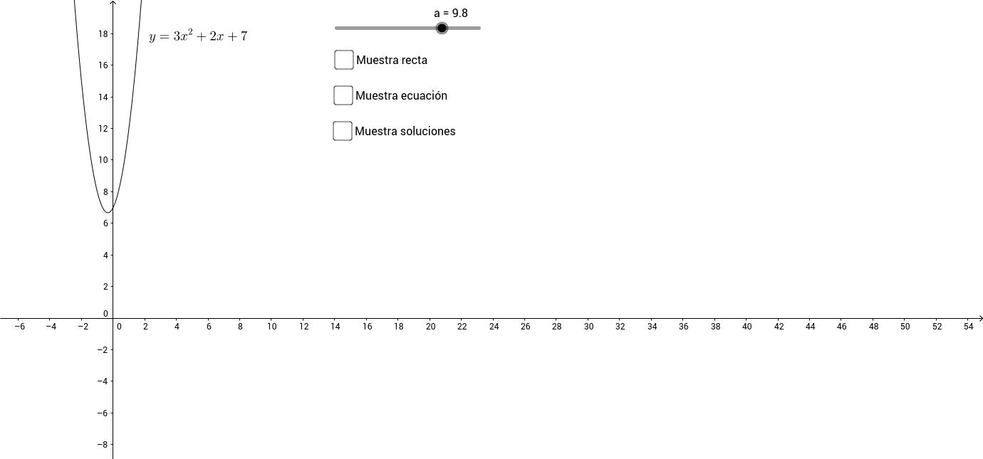 Soluciones ecuación de 2º grado (0)
