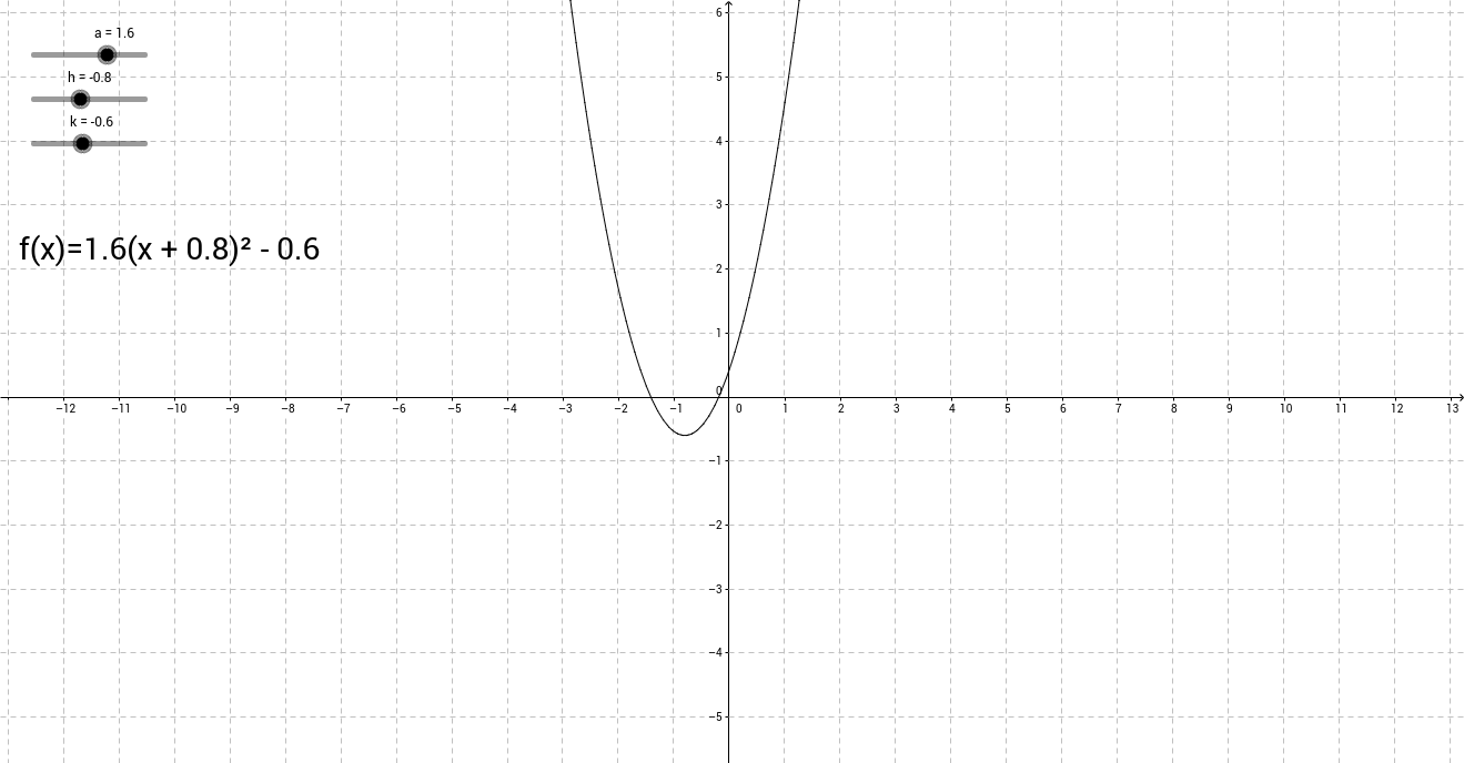 Graphing A Parabola From Vertex Form Worksheet Images Form – Graphing Parabolas Worksheet