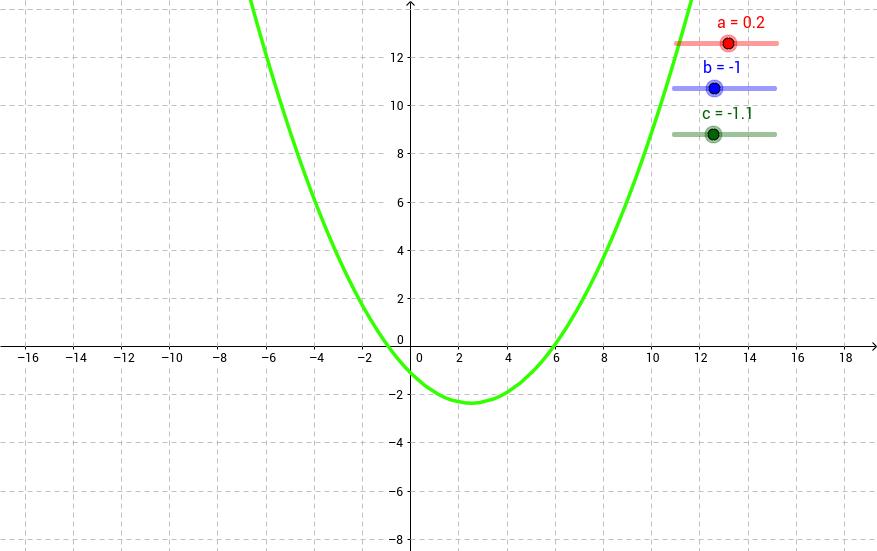Parabola Equation
