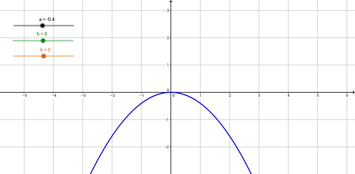 Adjusting Parameters of Vertex Form Parabola