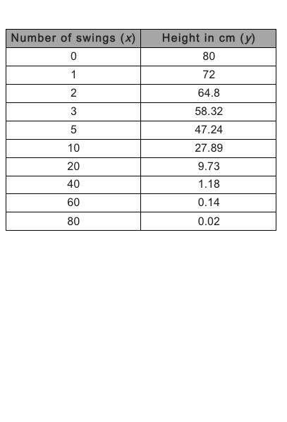UCSS Math I 2.2.1 Example 2