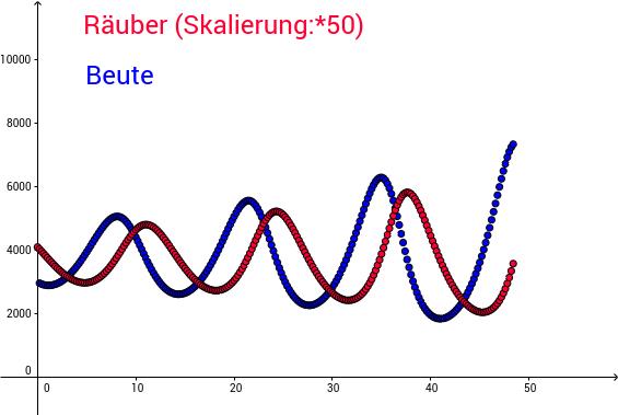 Räuber - Beute Modell