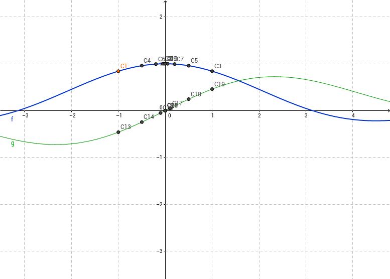 Grafica de dos funciones y sus limites