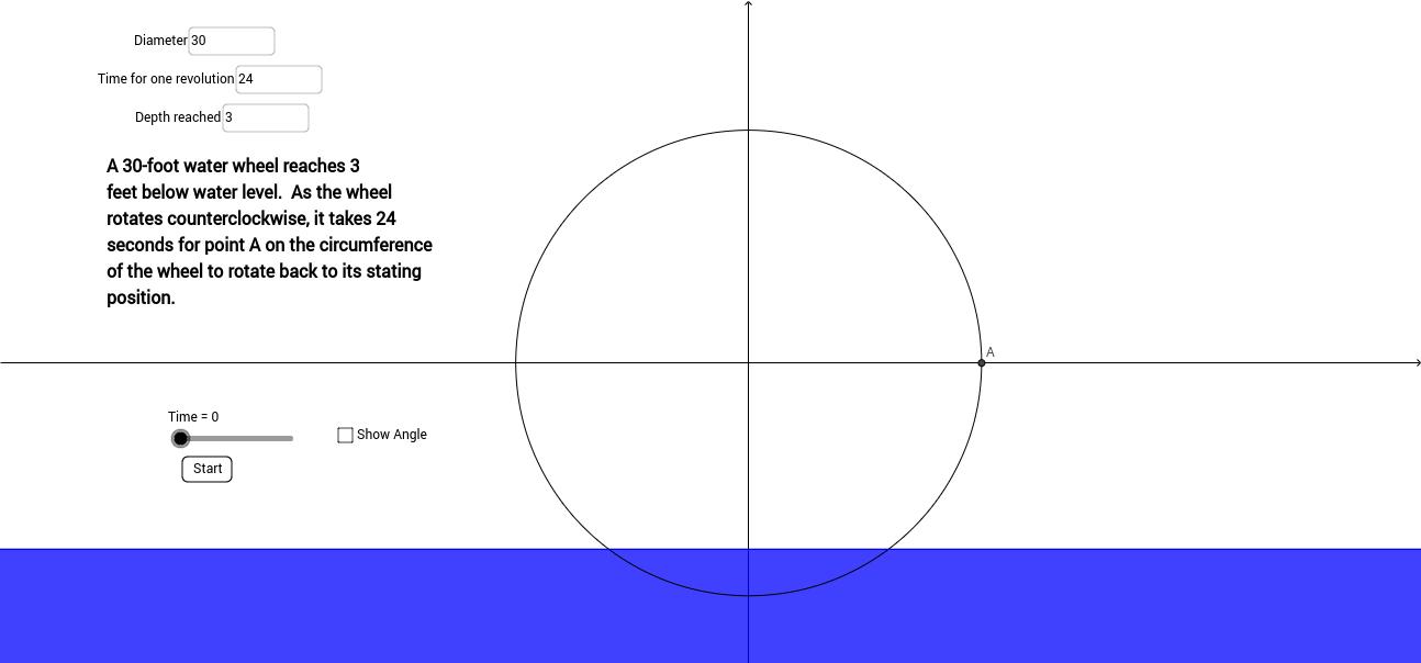 Water Wheel Problem