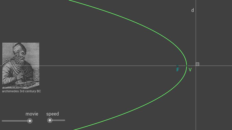 constructing a parabola