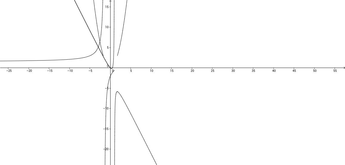 Grafica de funciones con restricciones en dominio