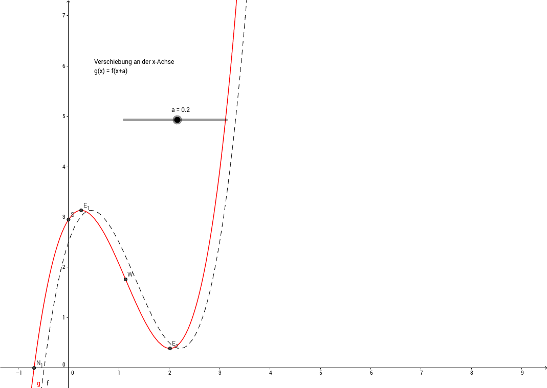 Verschiebung auf der x-Achse
