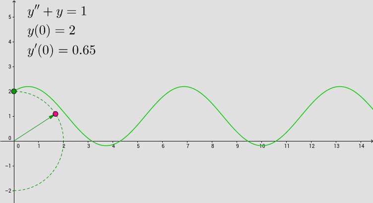 Problema di Cauchy  del secondo ordine