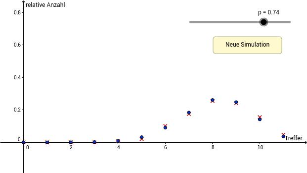 Simulation der Binomialverteilung