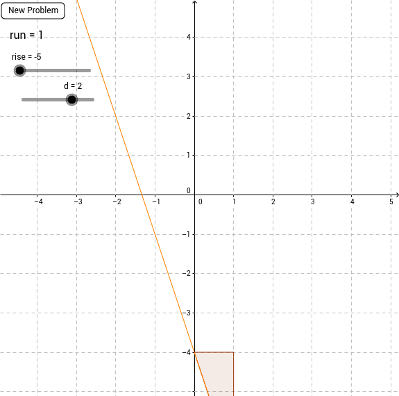 Find the slope and d!