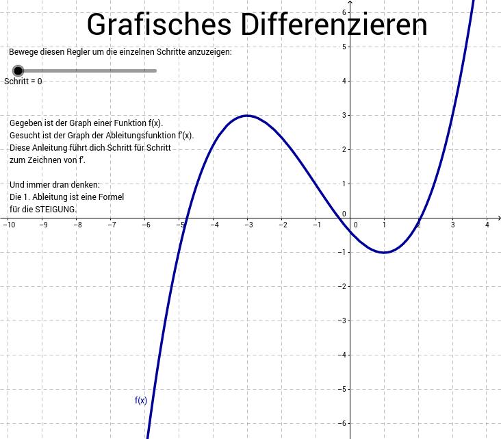 Grafisches differenzieren