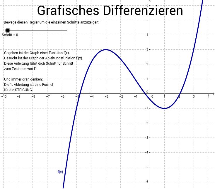 Fantastisch Skizzierung Graphen Arbeitsblatt Galerie ...