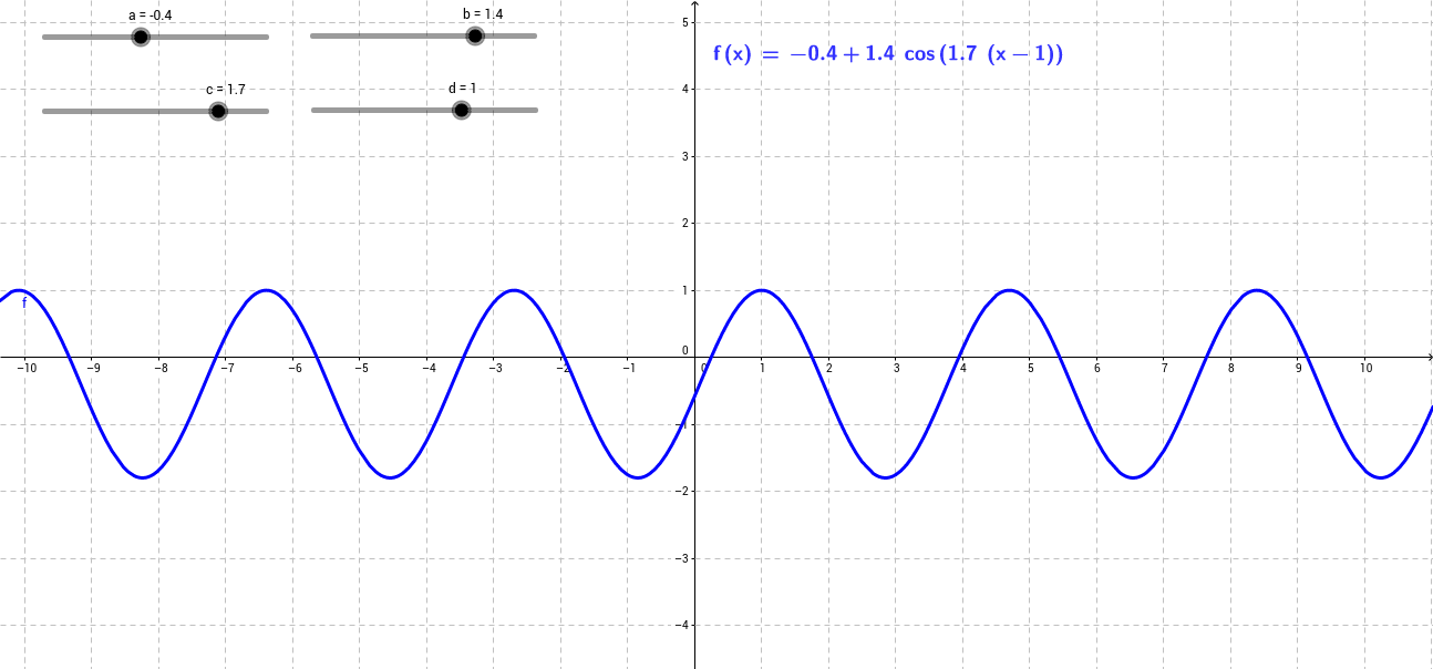 Coefficients of sinusoids