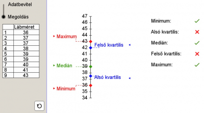 A boxplot diagram készítésének megalapozása