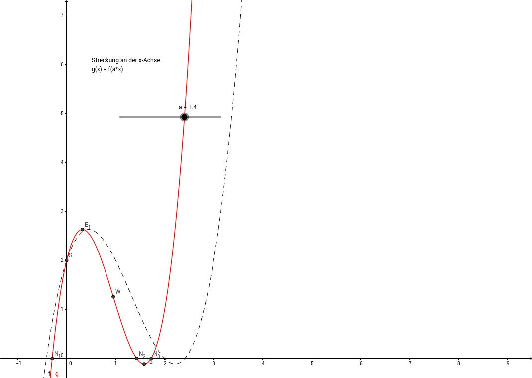 Strecken und stauchen auf der x-Achse