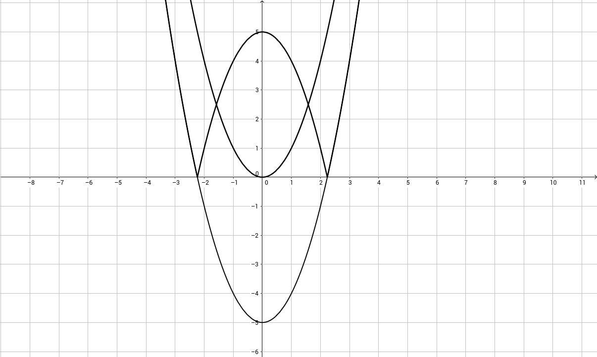 Побудова графіка функції, що містить  модуль