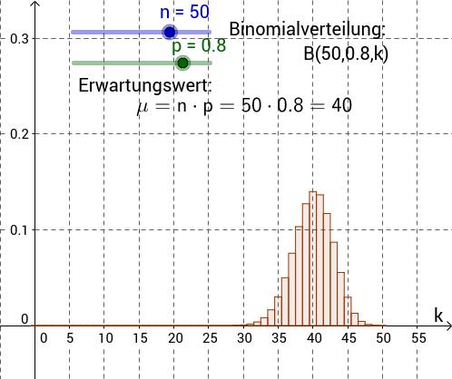 Histogramm zu B-n-p-vert. Zufallsvar. mit Parametern n und p