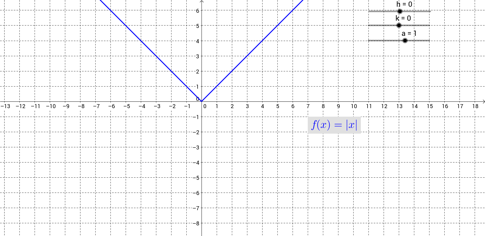 Transformation of the Absolute Value Function