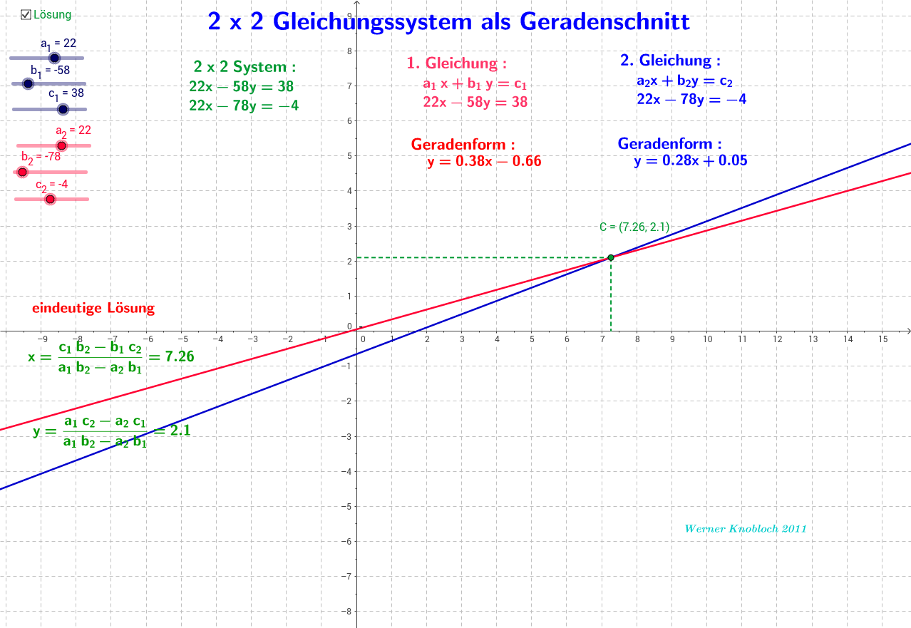 2 x 2 Gleichungssystem als Geradenschnitt