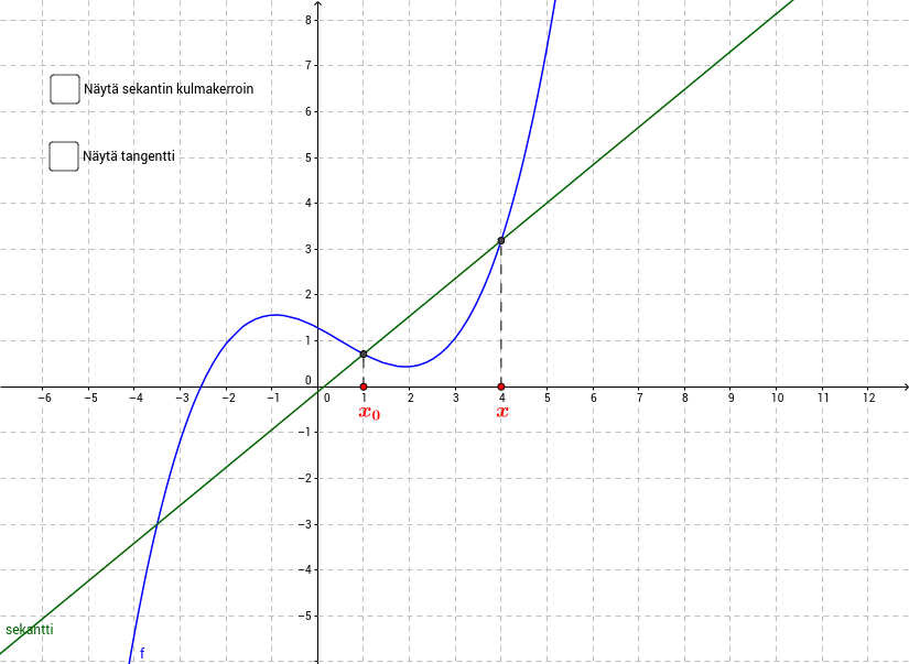 MAA7 derivaatta sekantin avulla