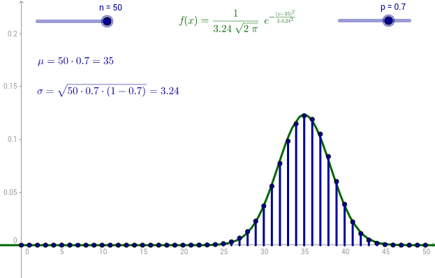 Binomial and normal distribution