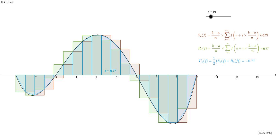 Méthode des rectangles/trapèzes