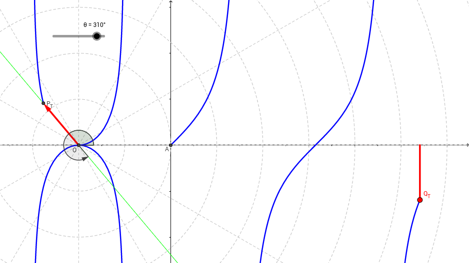 Polar Graph of the Tangent Function