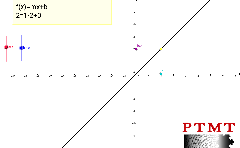 Exploring Variables d