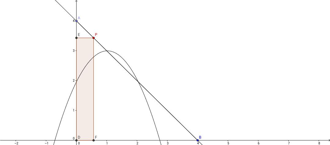 Área máxima del rectángulo