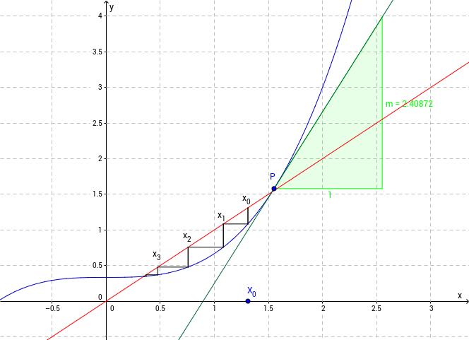 Iteration x=g(x)