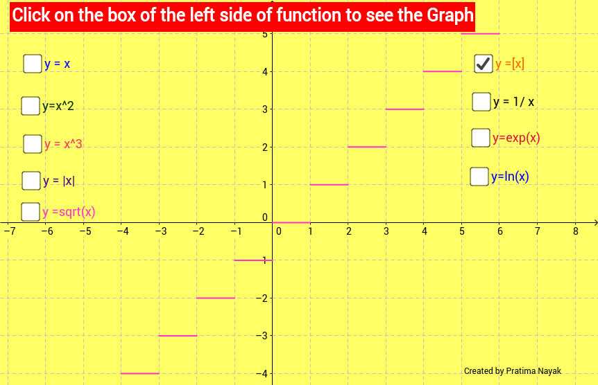 Graph of some common functions
