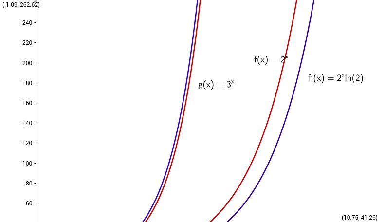 Dérivée de logarithms autour de la valeur 'e'